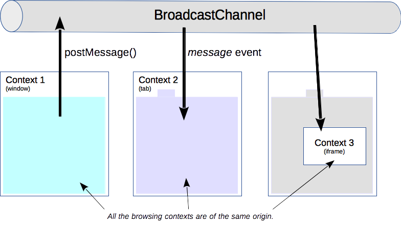 Broadcast Channel