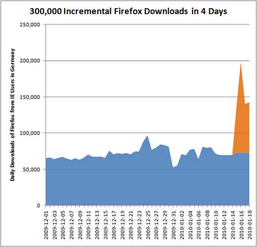 300 000 Incremental Firefox Downloads in 4 Days