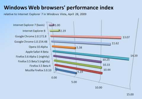 Windows Web browsers' performance index