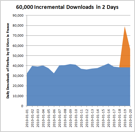 Daily Downloads of Firefox by IE users in France