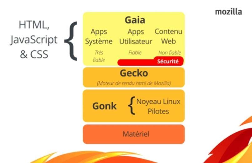 Diapo Firefox OS : comment ça marche ? (David Scravaglieri)