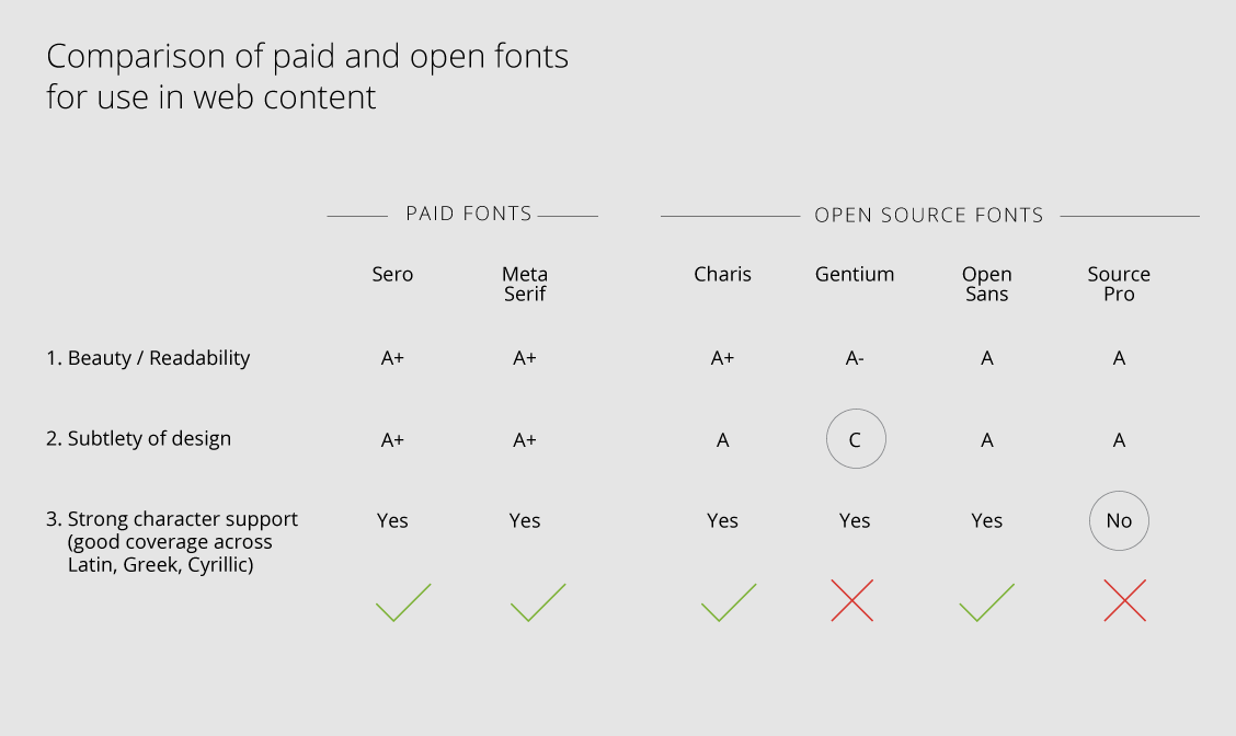 Comparaison of paid and open fonts for use in web content