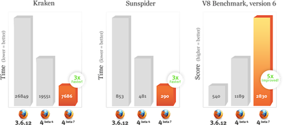 comparaison des performances JavaScript de Firefox 3.6, 4 bêta 4 et 4 bêta 7